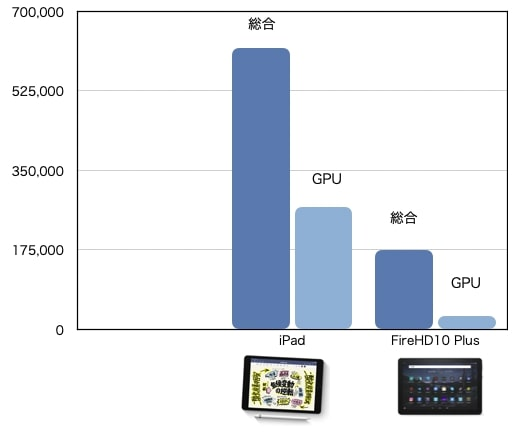 Ipad とFireHD10 Plusのantutuスコア比較